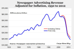 newspaper-advertising-revenue